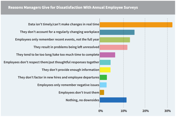 top reasons managers dislike traditional surveys