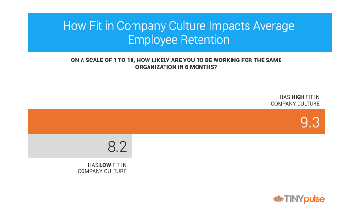 Employee Retention Report by TINYpulse
