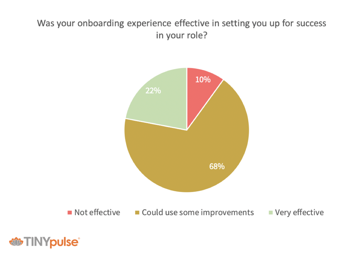 employee survey results 5
