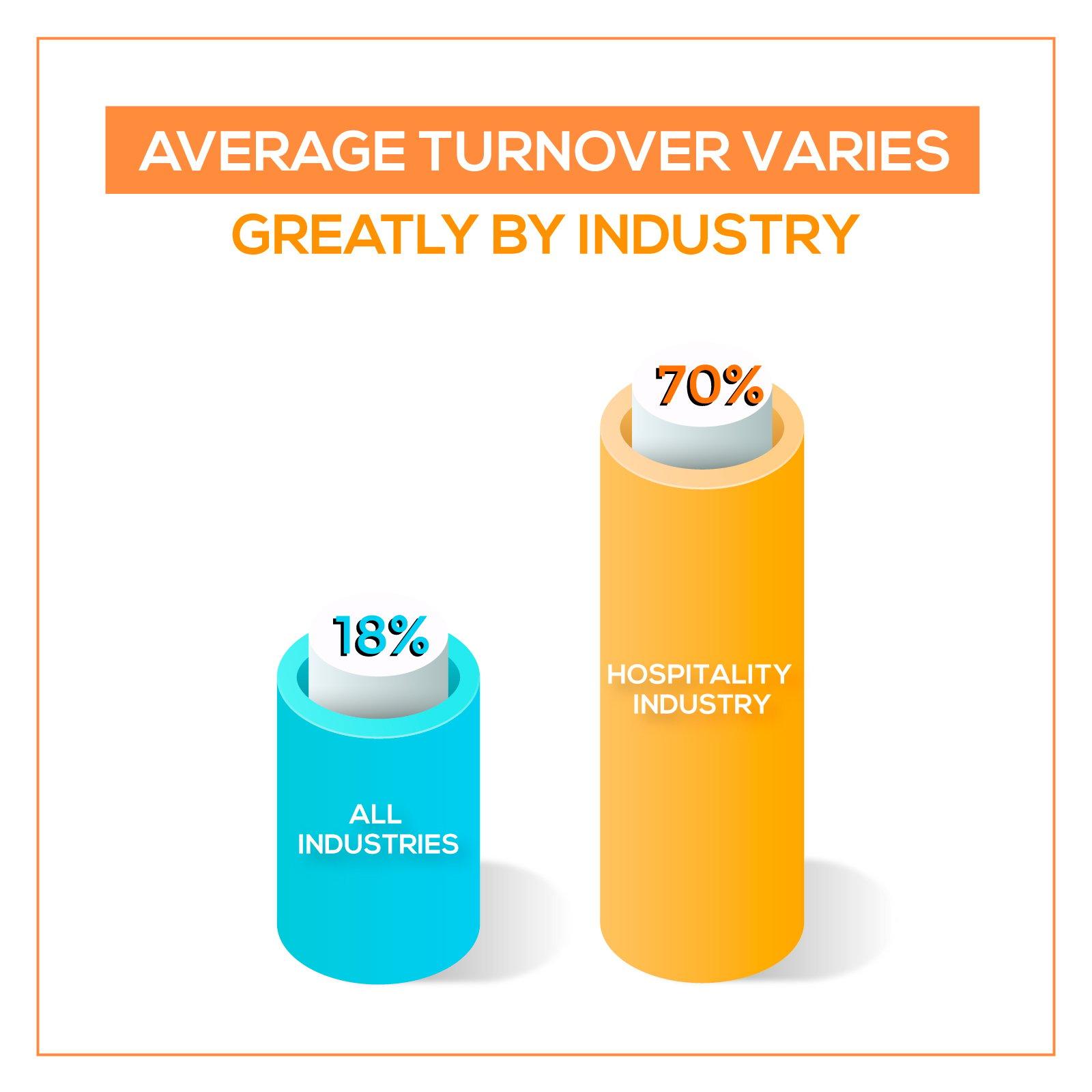 employee turnover 2