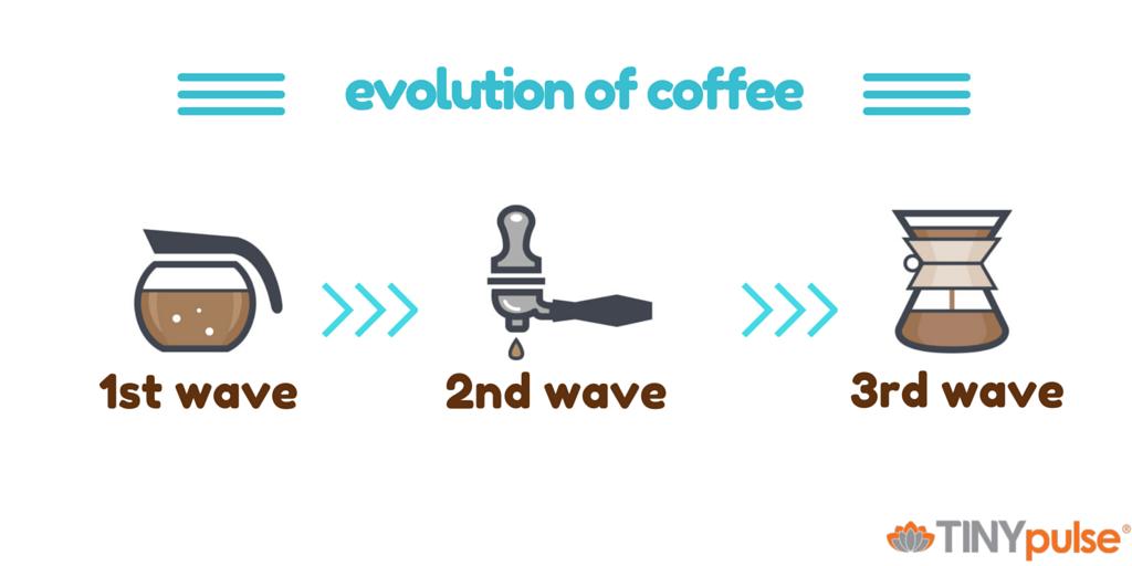 Evolution of coffee