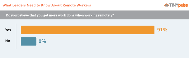 Remote worker productivity by TINYpulse