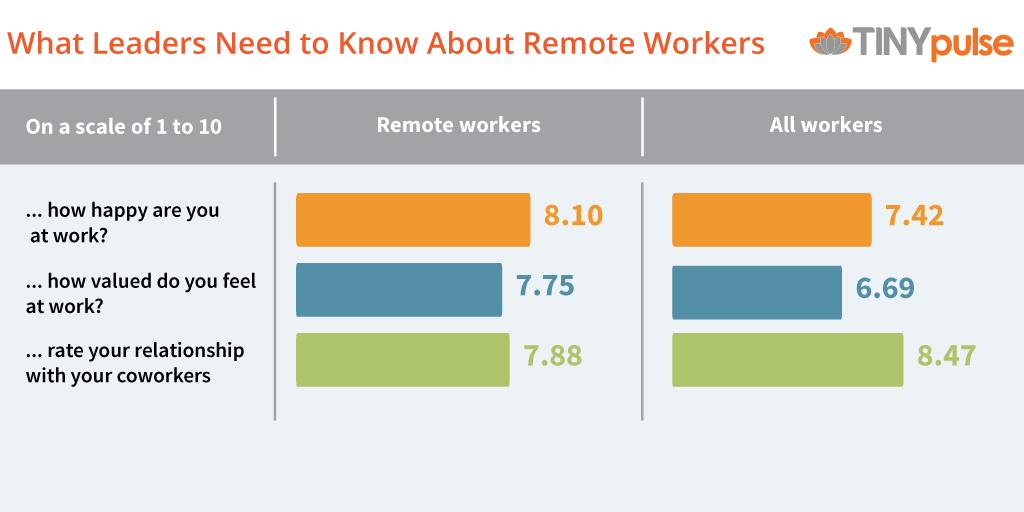Why Remote Workers Are Happier Than Everyone Else [Report by TINYpulse]