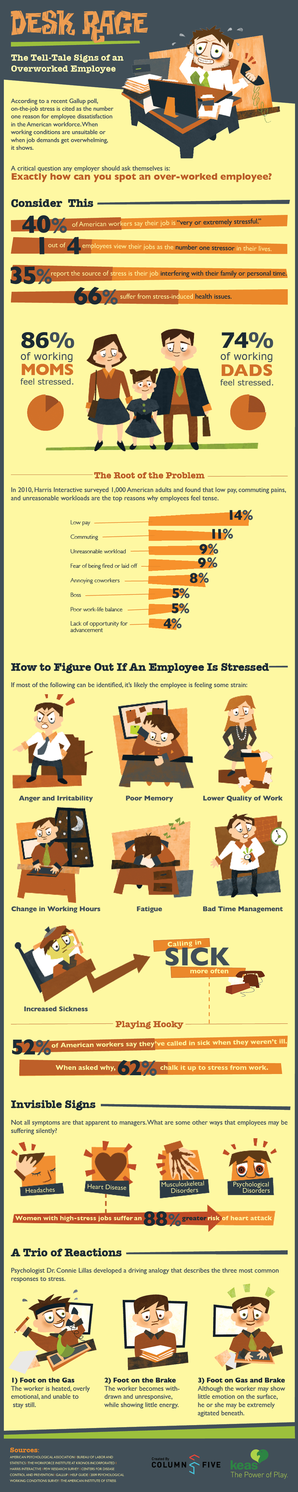 How to Spot an Overworked Employee [Infographic]