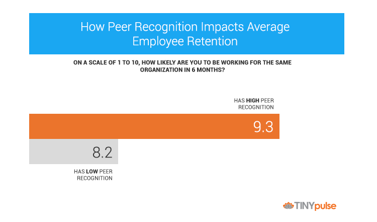 Peer recognition