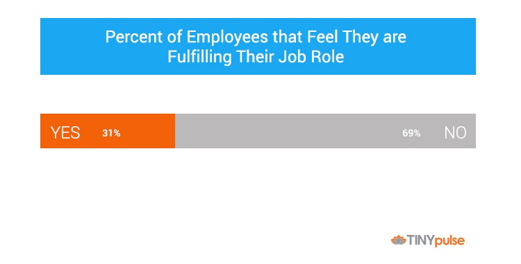Percent employees fulfilling their role by TINYpulse
