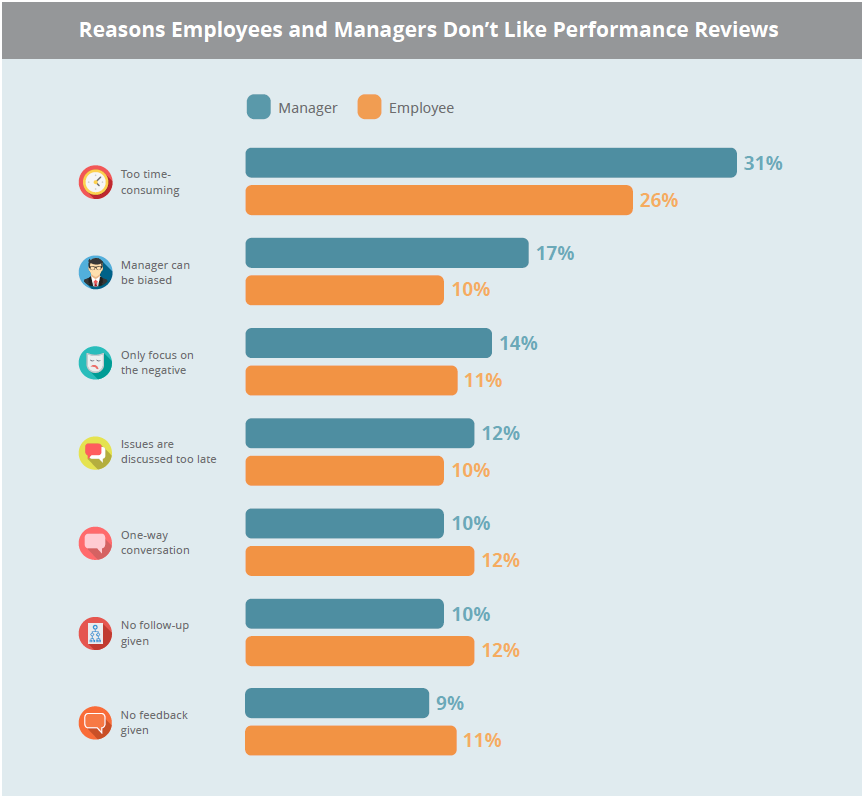Reasons Employees and Managers Don't Like Performance Reviews by TINYpulse