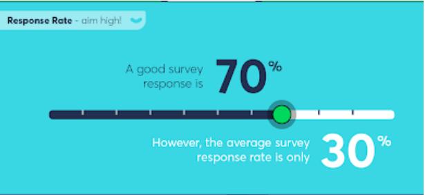 response rate 2