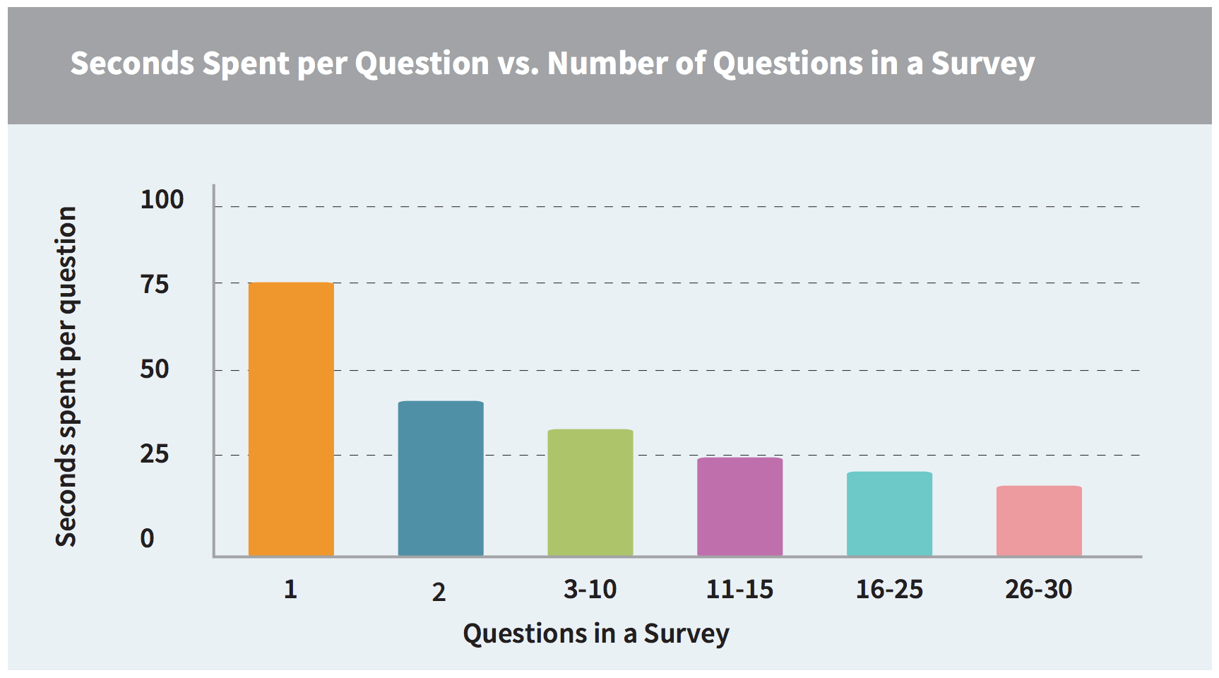 number survey questions versus time spent answering