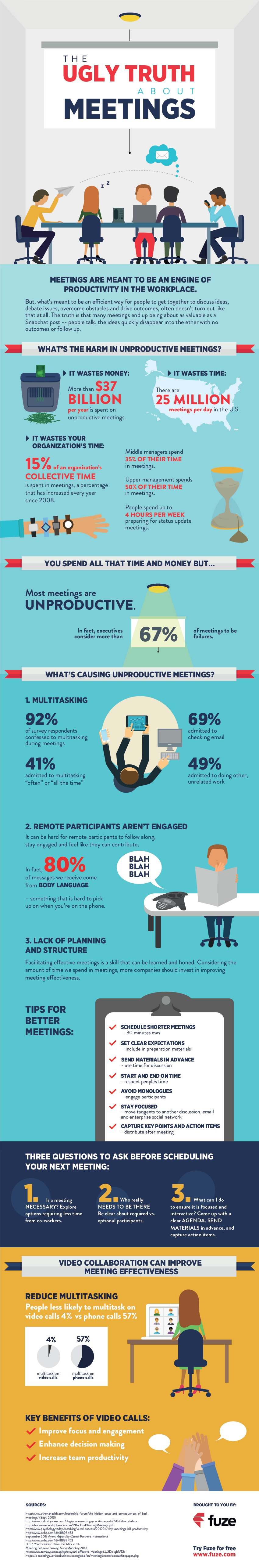 The Ugly Truth About Meetings Infographic