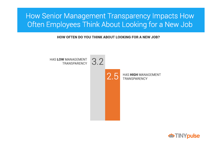 Manager transparency by TINYpulse