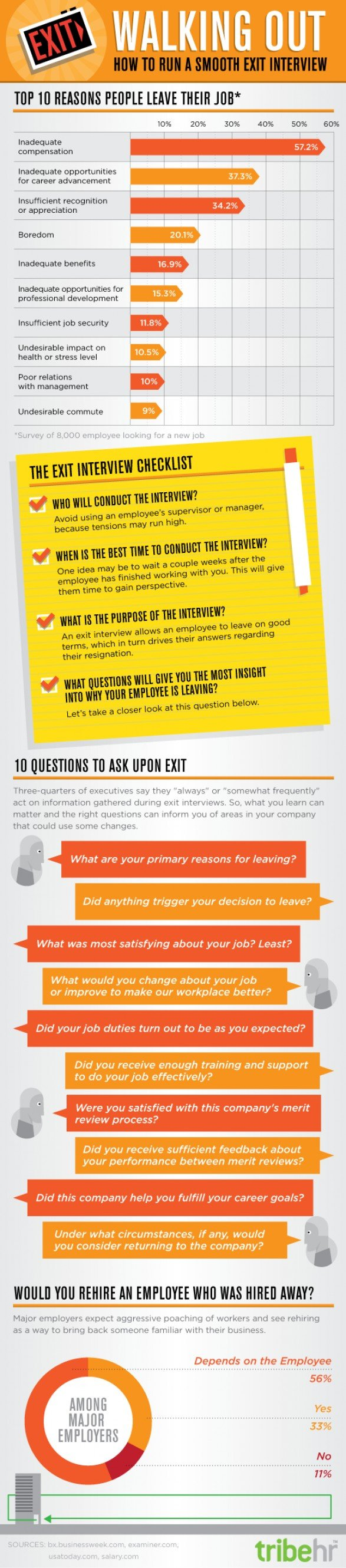 importance of exit interviews
