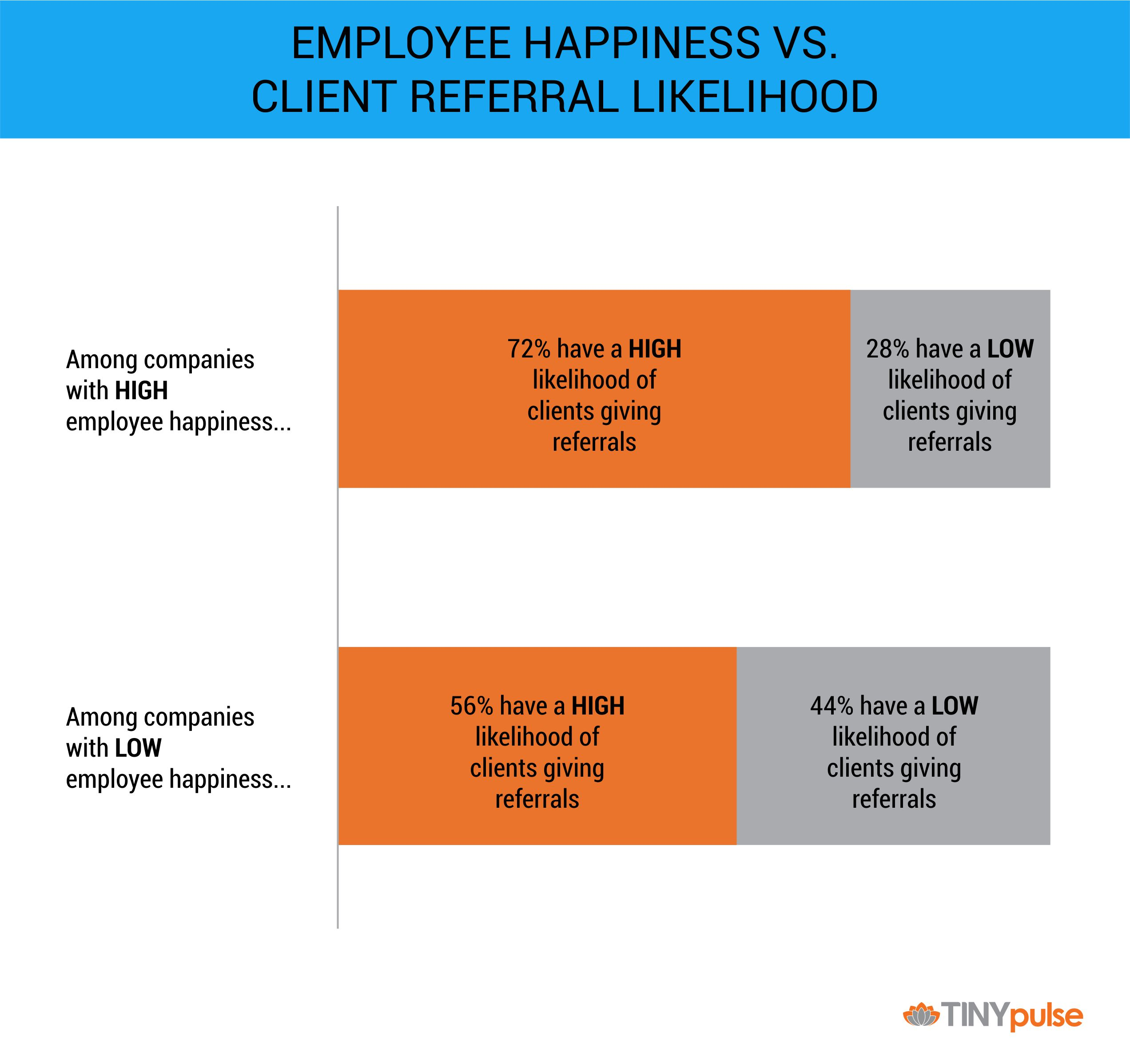 Companies With High Employee Happiness Have High Client  Satisfaction | TINYpulse