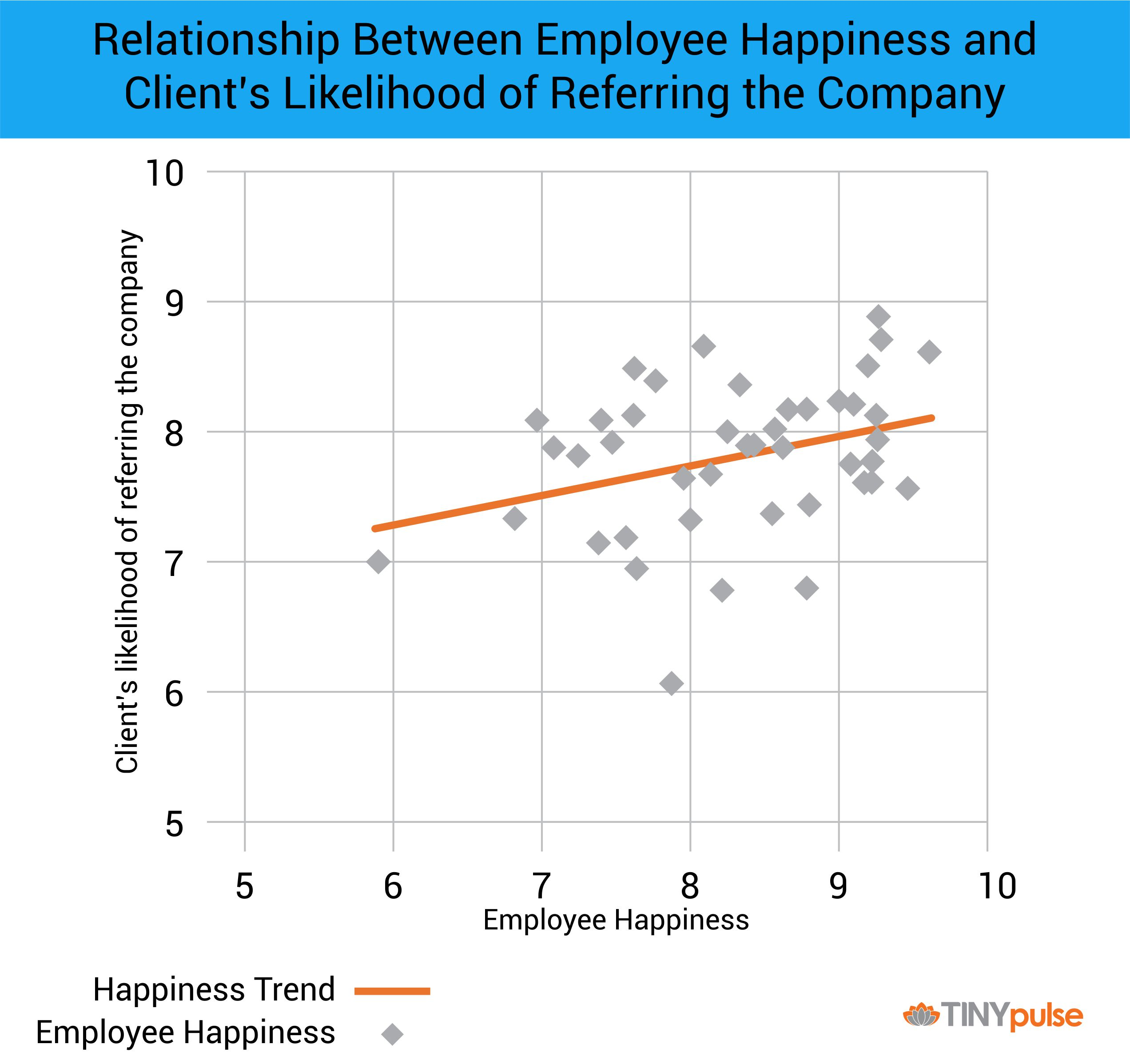 Employee Happiness Increases Client Satisfaction | TINYpulse