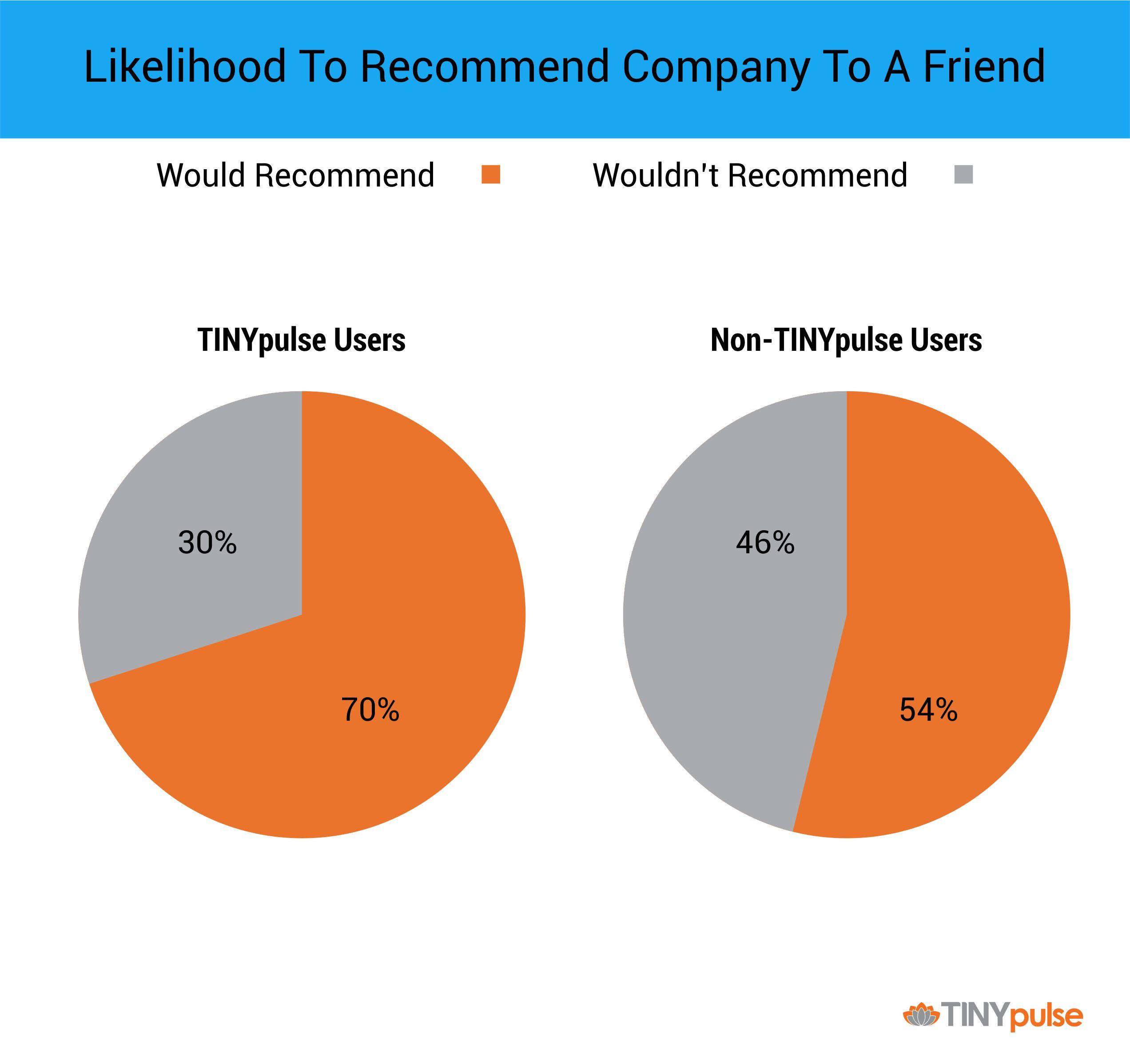 Improve Glassdoor Scores with Employee Engagement Surveys | TINYpulse