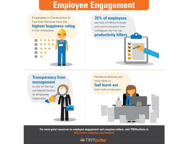 TINYinstitute Employee Engagement Infographic