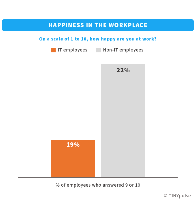IT employees' happiness in the workplace | TINYpulse