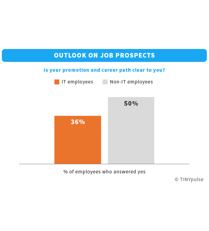 IT employees' promotion and career path | TINYpulse