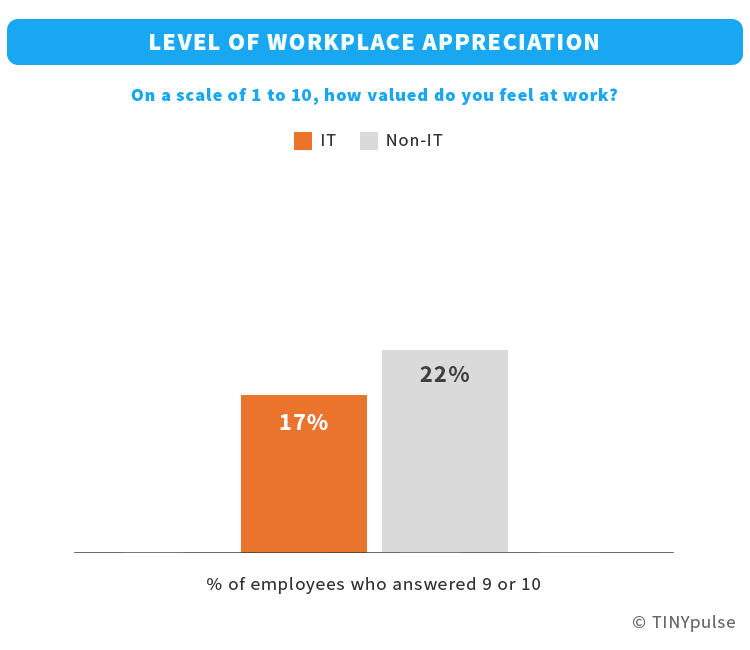 IT employees' level of recognition at work   TINYpulse