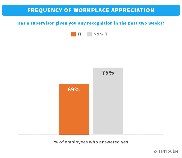 IT employees' frequency of recognition at work | TINYpulse