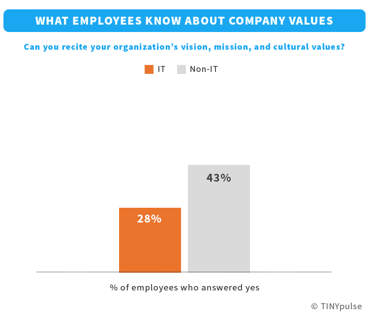 IT employees and company values | TINYpulse