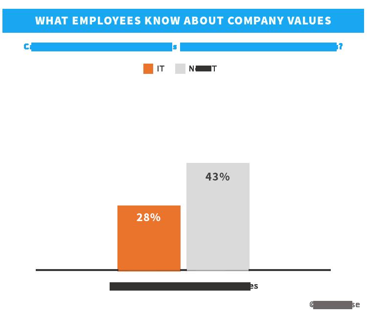 IT employees and company values   TINYpulse