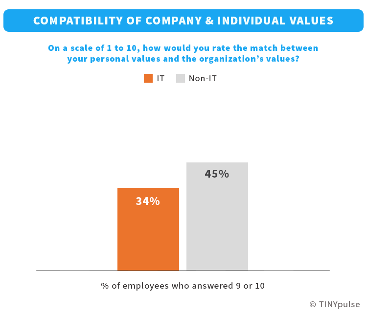 IT employees' compatibility with company values| TINYpulse
