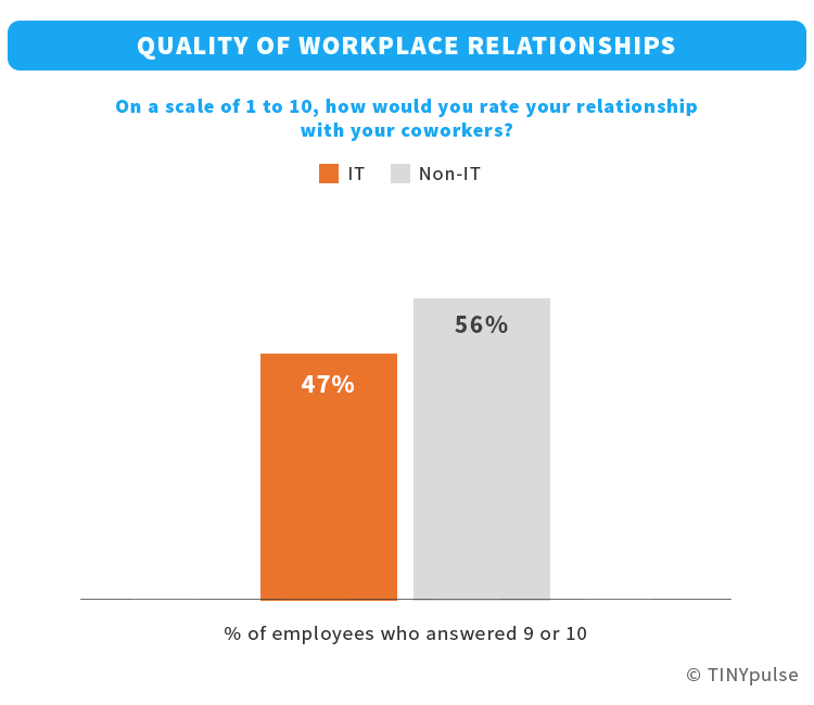 IT employees' relationship with coworkers   TINYpulse