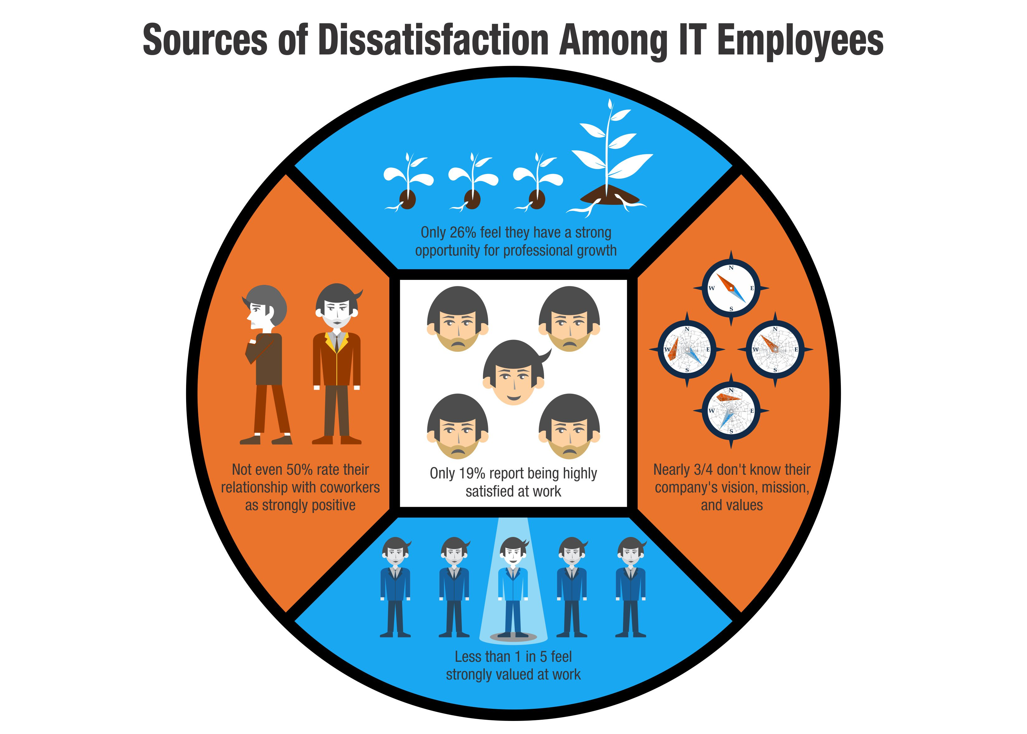 Sources of dissatisfaction among IT employees   TINYpulse