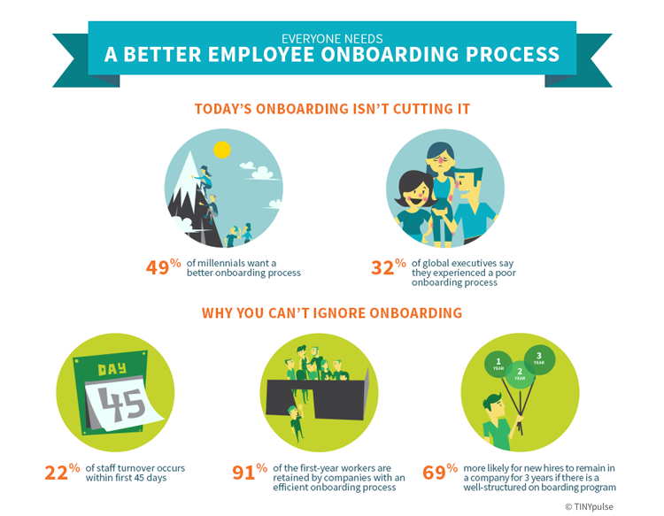 5 point checklist for effective employee onboarding employee onboarding by tinypulse pronofoot35fo Choice Image