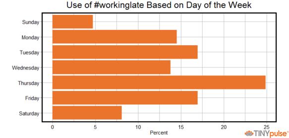 WorkingLate