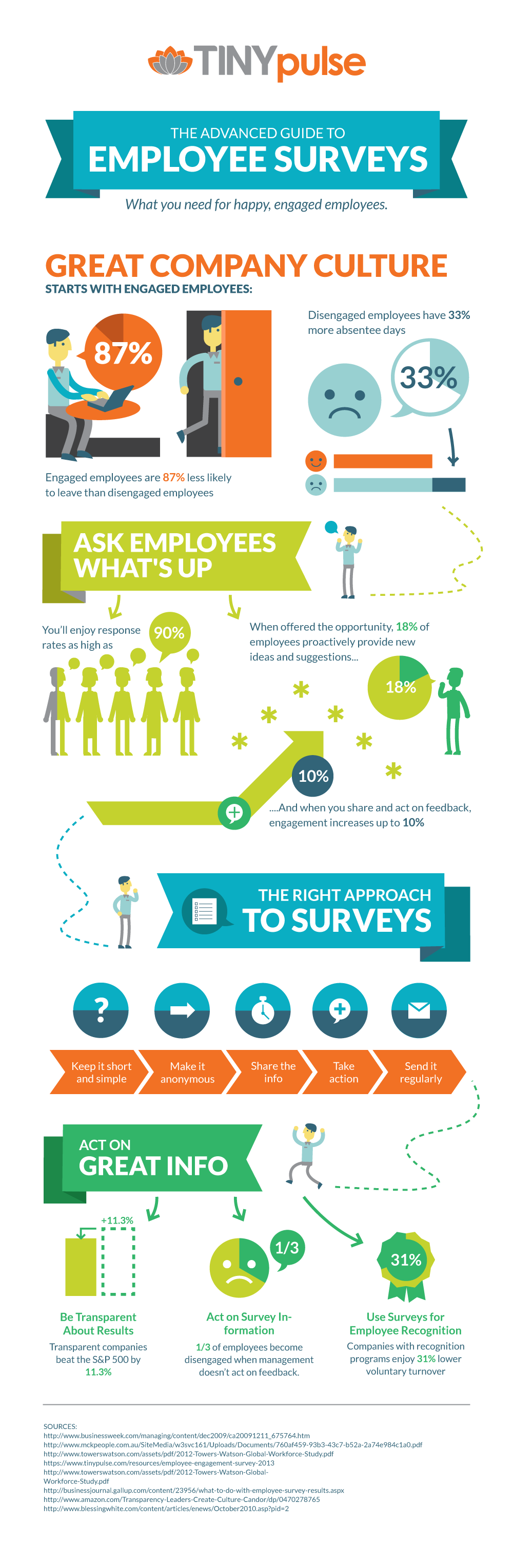 employee engagement and feedback survey infographic