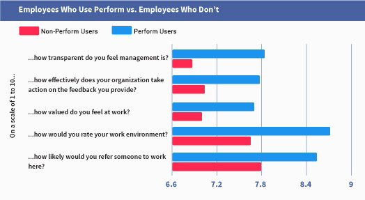 Increase Employee Happiness With Pulse Performance Reviews | TINYpulse