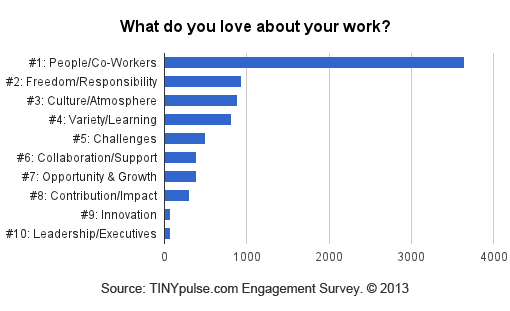 Love_about_work
