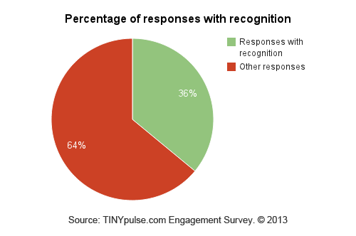 Responses_with_recognition